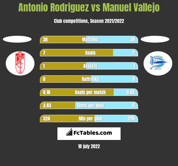 Antonio Rodriguez vs Manuel Vallejo h2h player stats