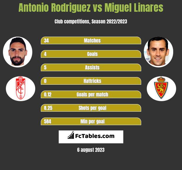 Antonio Rodriguez vs Miguel Linares h2h player stats