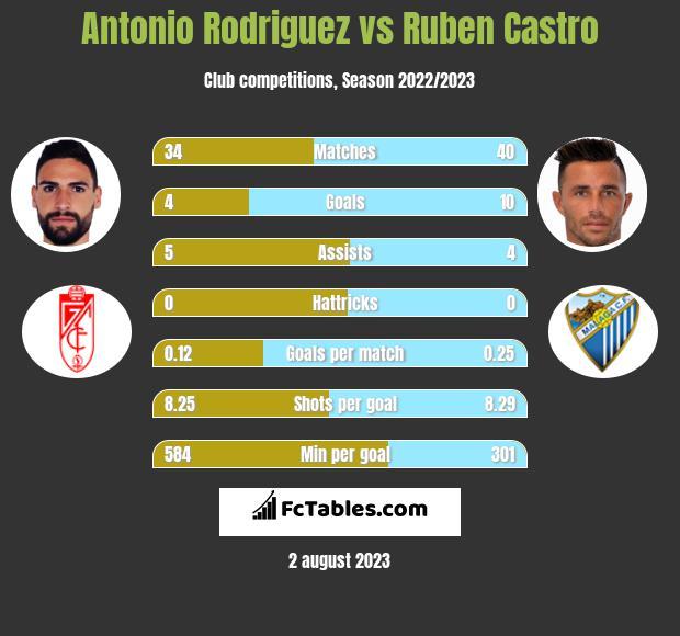 Antonio Rodriguez vs Ruben Castro h2h player stats