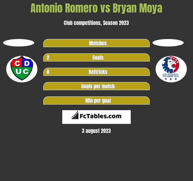 Antonio Romero vs Bryan Moya h2h player stats