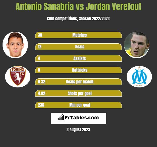 Antonio Sanabria vs Jordan Veretout infographic