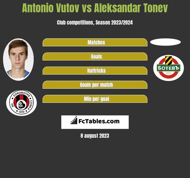 Antonio Vutov vs Aleksandar Tonew infographic
