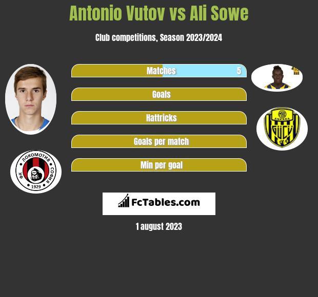 Antonio Vutov vs Ali Sowe infographic