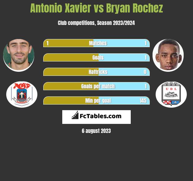 Antonio Xavier vs Bryan Rochez infographic