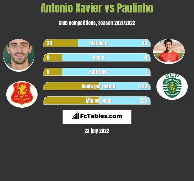 Antonio Xavier vs Paulinho h2h player stats