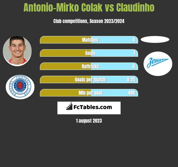 Antonio-Mirko Colak vs Claudinho h2h player stats