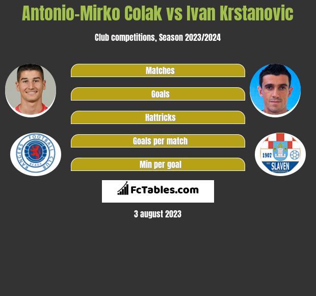 Antonio Colak vs Ivan Krstanovic h2h player stats