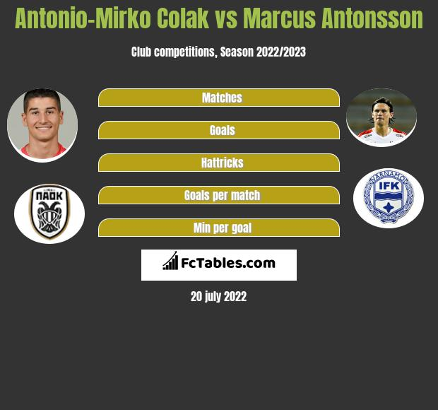 Antonio-Mirko Colak vs Marcus Antonsson h2h player stats