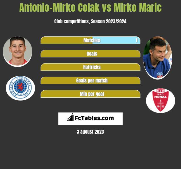 Antonio-Mirko Colak vs Mirko Maric h2h player stats