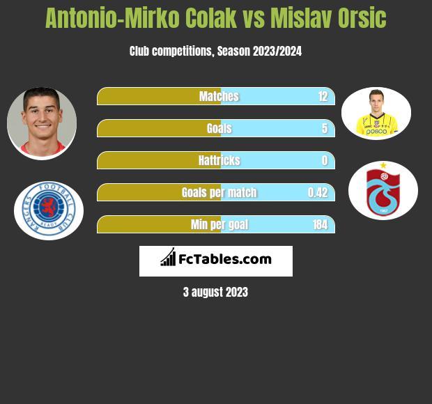 Antonio Colak vs Mislav Orsic h2h player stats