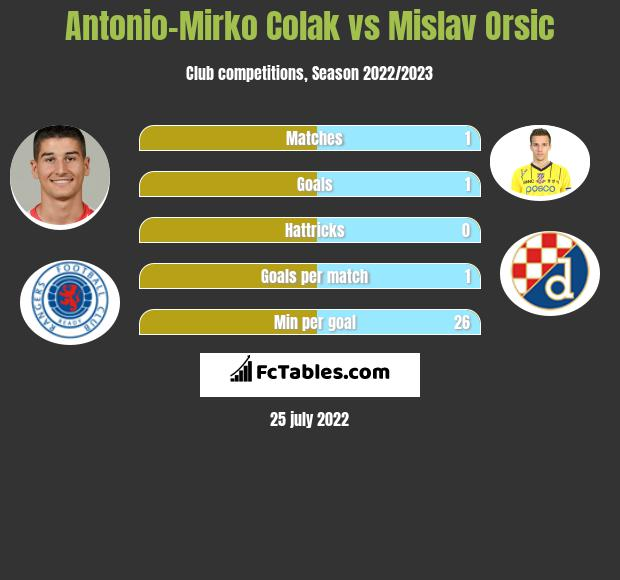 Antonio-Mirko Colak vs Mislav Orsic h2h player stats
