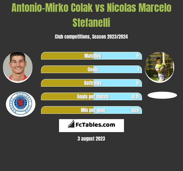 Antonio-Mirko Colak vs Nicolas Marcelo Stefanelli h2h player stats