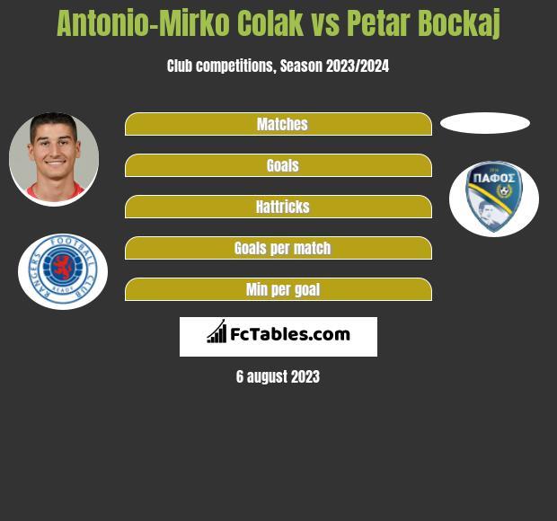 Antonio-Mirko Colak vs Petar Bockaj h2h player stats