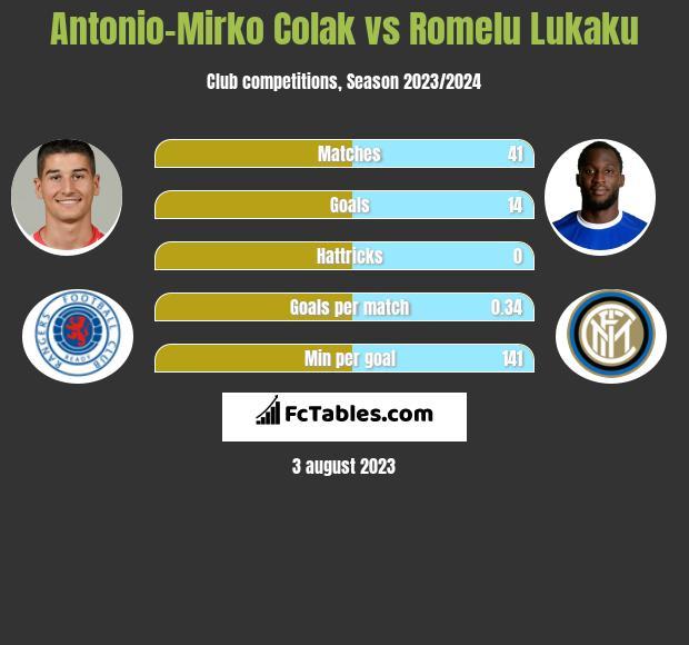 Antonio-Mirko Colak vs Romelu Lukaku infographic