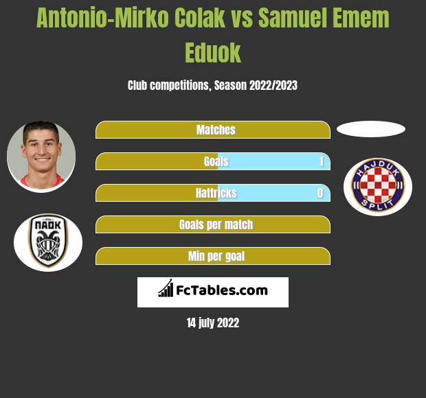 Antonio-Mirko Colak vs Samuel Emem Eduok h2h player stats