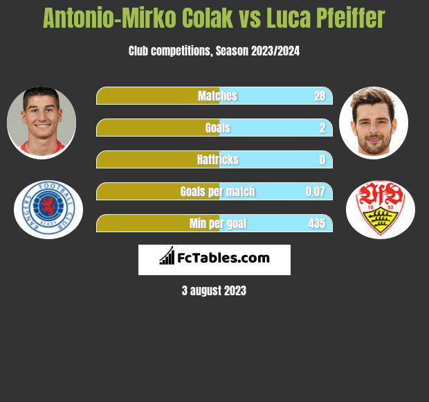 Antonio Colak vs Luca Pfeiffer h2h player stats