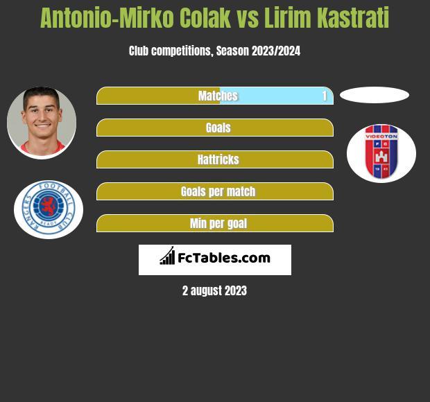 Antonio-Mirko Colak vs Lirim Kastrati h2h player stats