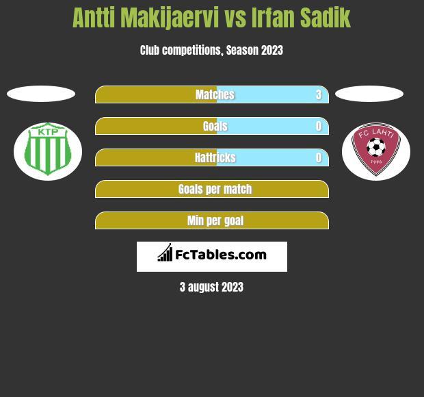 Antti Makijaervi vs Irfan Sadik h2h player stats