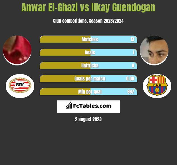 Anwar El-Ghazi vs Ilkay Guendogan infographic