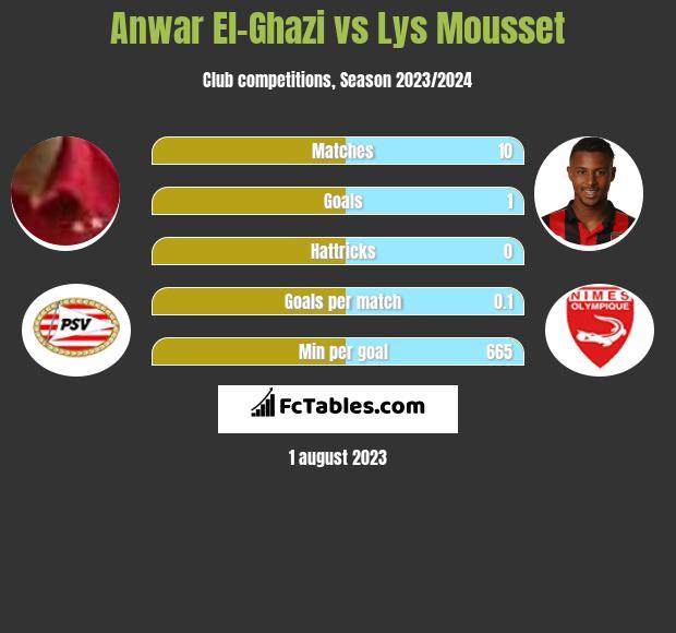 Anwar El-Ghazi vs Lys Mousset infographic