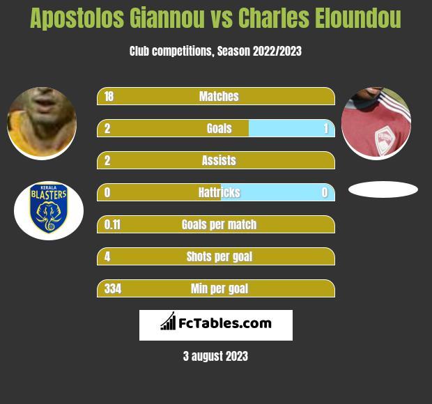 Apostolos Giannou vs Charles Eloundou infographic