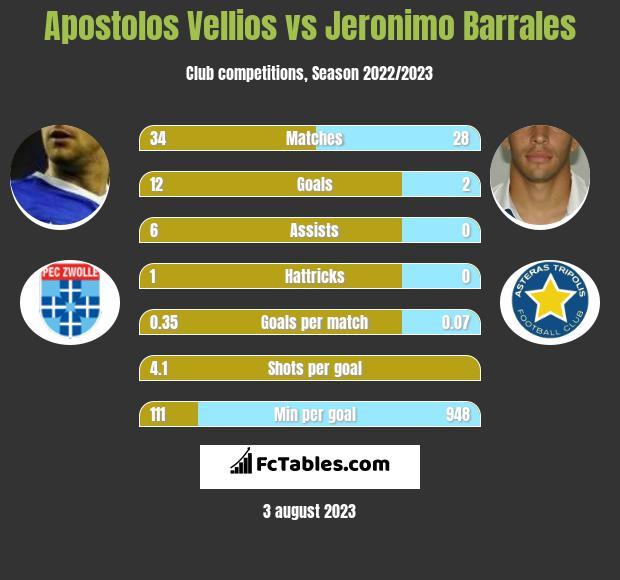Apostolos Vellios vs Jeronimo Barrales h2h player stats
