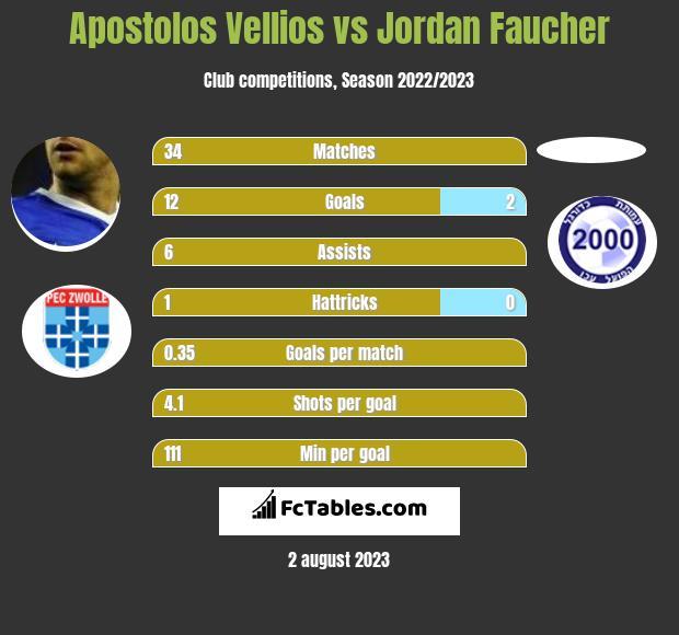 Apostolos Vellios vs Jordan Faucher infographic