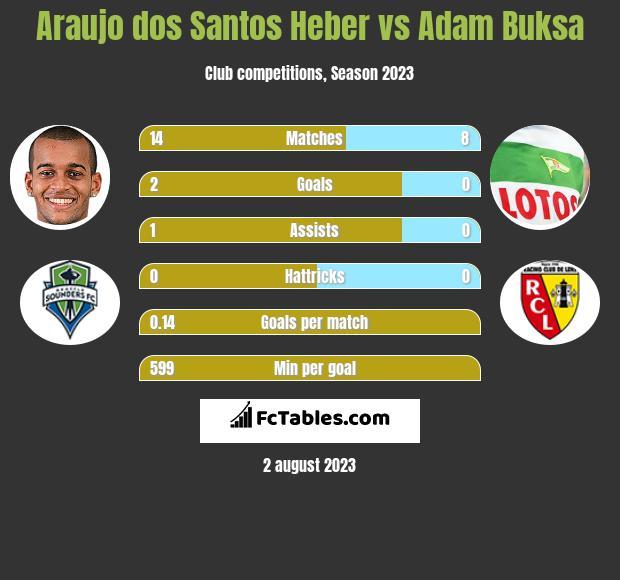 Araujo dos Santos Heber vs Adam Buksa h2h player stats
