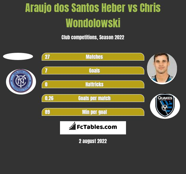 Araujo dos Santos Heber vs Chris Wondolowski h2h player stats