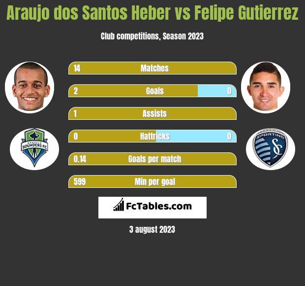 Araujo dos Santos Heber vs Felipe Gutierrez h2h player stats