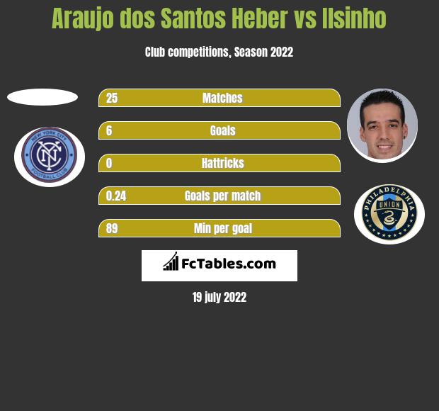 Araujo dos Santos Heber vs Ilsinho h2h player stats