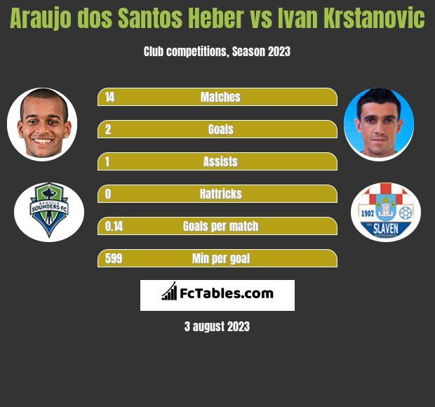 Araujo dos Santos Heber vs Ivan Krstanovic h2h player stats