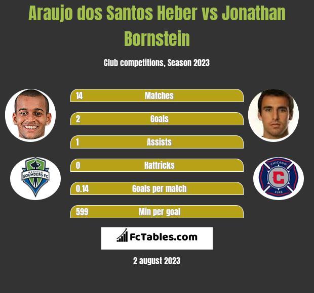 Araujo dos Santos Heber vs Jonathan Bornstein h2h player stats