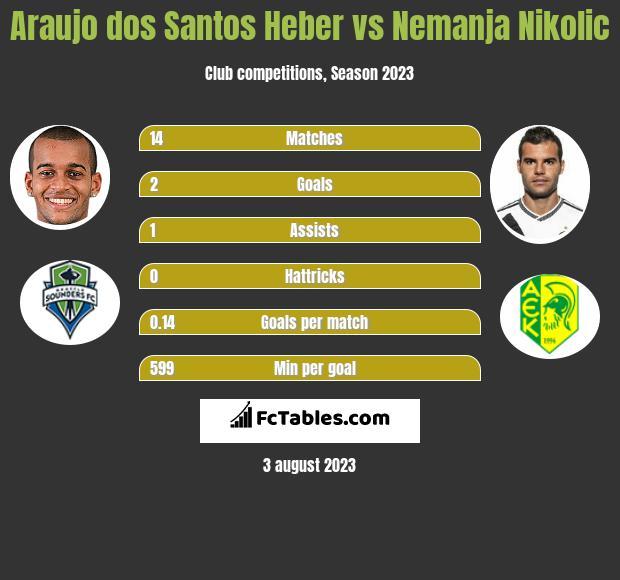 Araujo dos Santos Heber vs Nemanja Nikolic h2h player stats