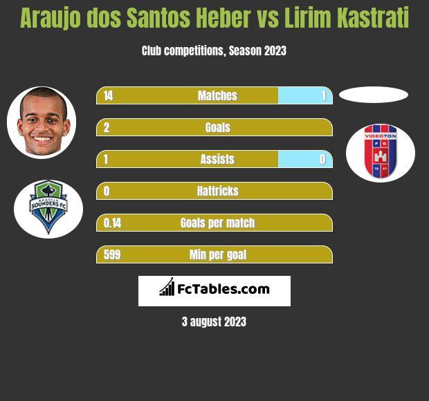 Araujo dos Santos Heber vs Lirim Kastrati h2h player stats