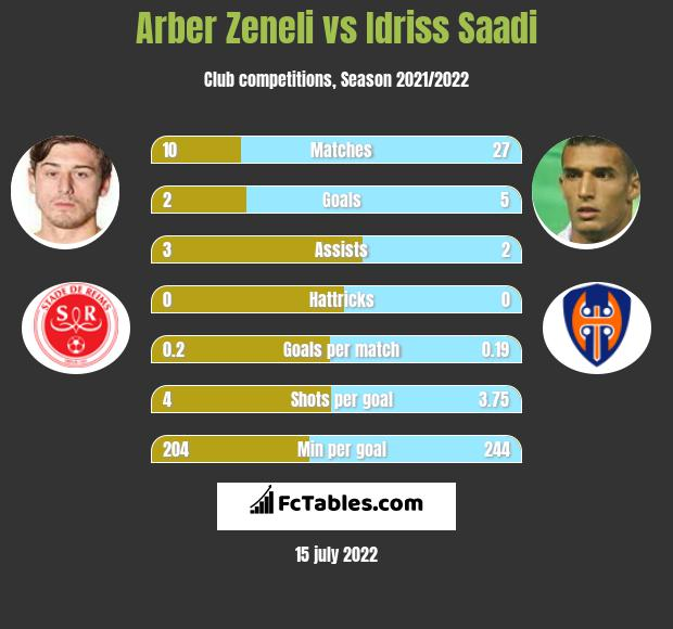 Arber Zeneli vs Idriss Saadi h2h player stats