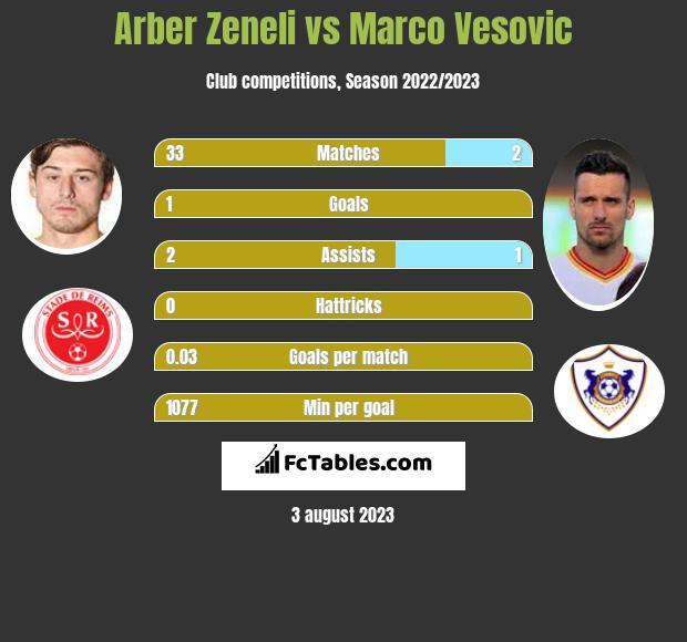 Arber Zeneli vs Marko Vesović h2h player stats