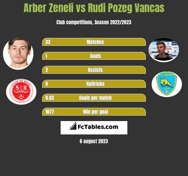 Arber Zeneli vs Rudi Pozeg Vancas h2h player stats
