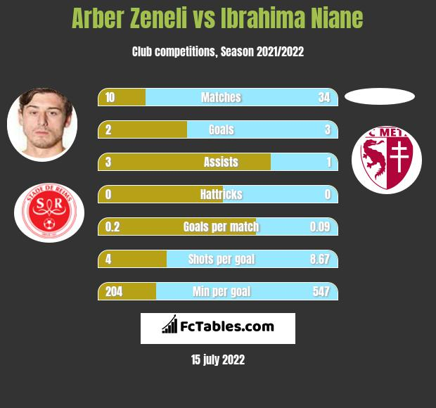 Arber Zeneli vs Ibrahima Niane h2h player stats