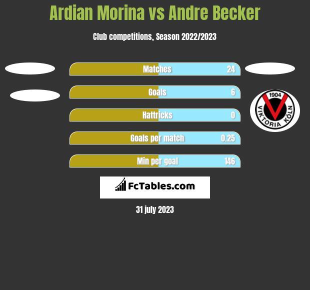 Ardian Morina vs Andre Becker h2h player stats