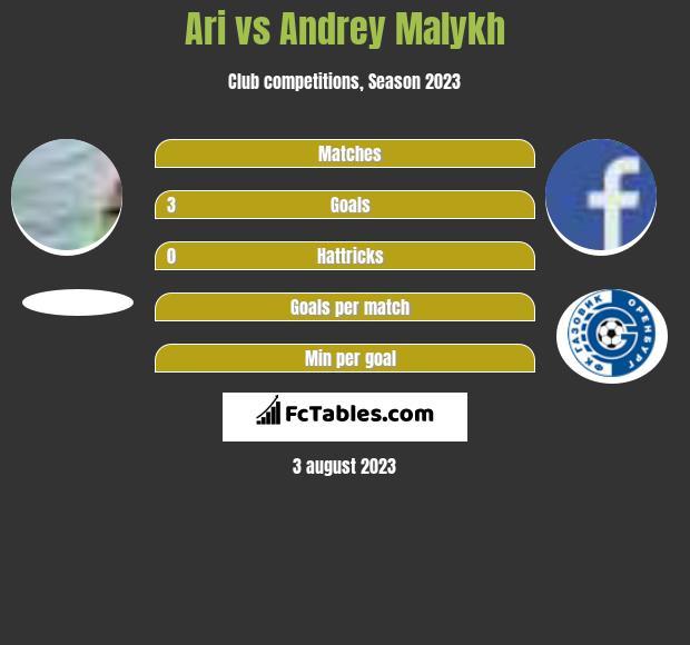 Ari vs Andrey Malykh infographic