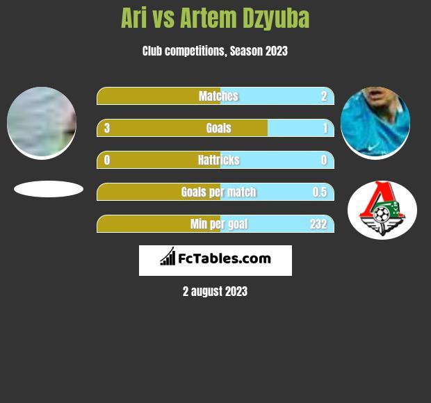 Ari vs Artem Dzyuba h2h player stats