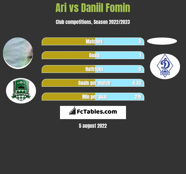 Ari vs Daniil Fomin h2h player stats