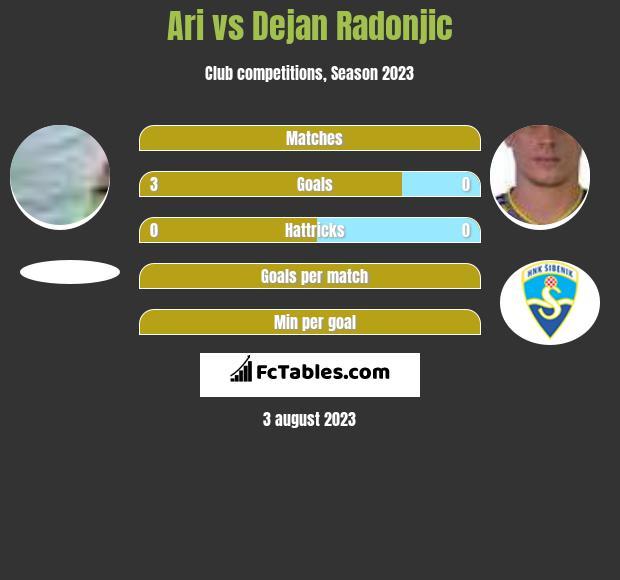 Ari vs Dejan Radonjic h2h player stats