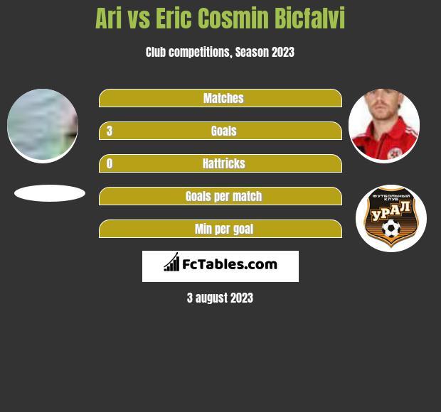 Ari vs Eric Cosmin Bicfalvi infographic