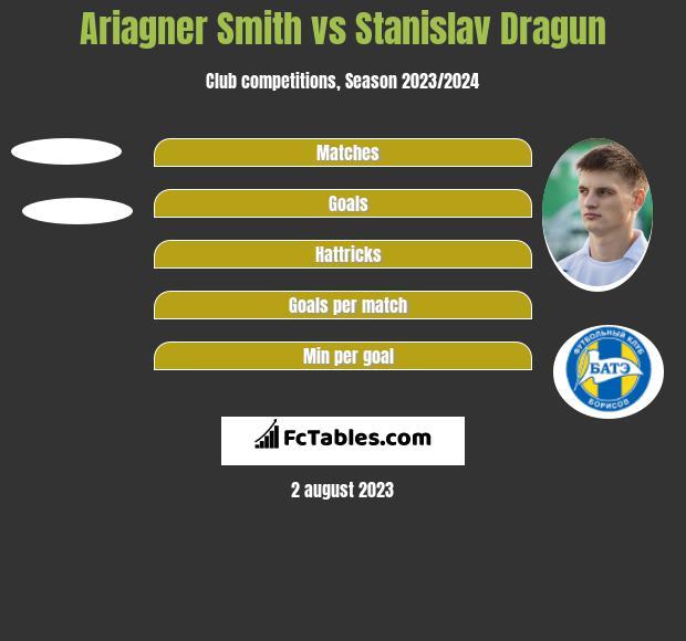 Ariagner Smith vs Stanisłau Drahun h2h player stats
