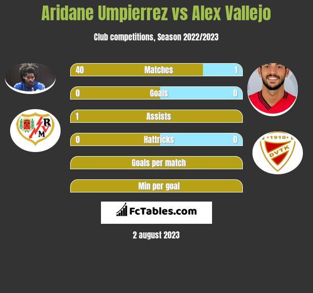 Aridane Umpierrez vs Alex Vallejo infographic
