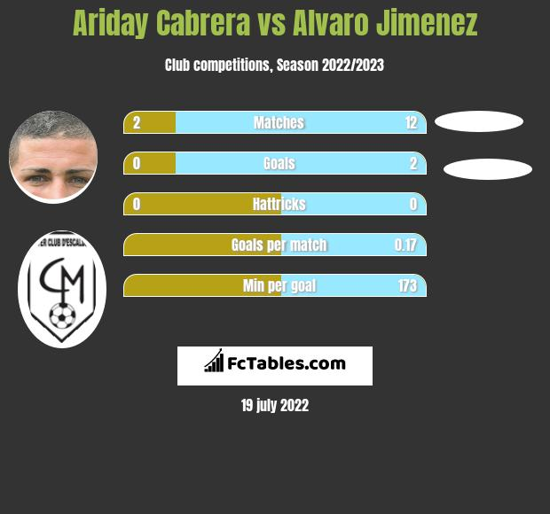 Ariday Cabrera vs Alvaro Jimenez infographic