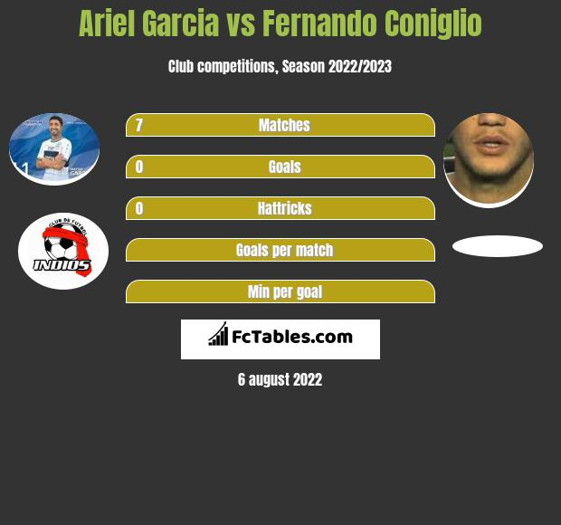 Ariel Garcia vs Fernando Coniglio h2h player stats