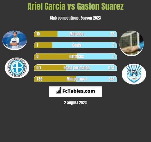 Ariel Garcia vs Gaston Suarez h2h player stats